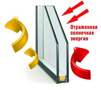 Однокамерный стеклопакет STIS