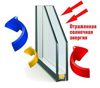Однокамерный стеклопакет Феникс Комфорт